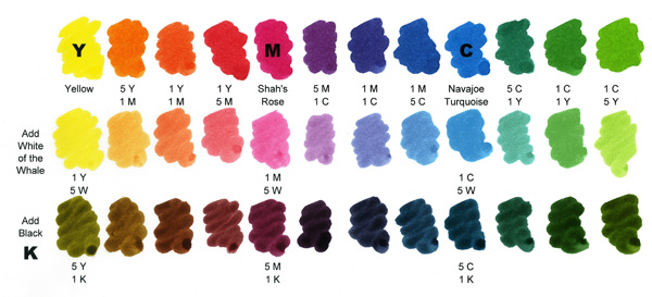 Ink Mixing Color Chart